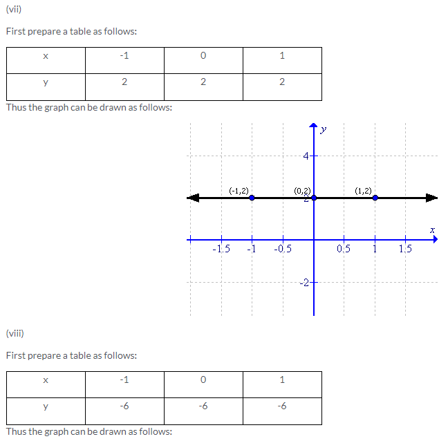 Selina Concise Mathematics Class 9 ICSE Solutions Co-ordinate Geometry image - 29