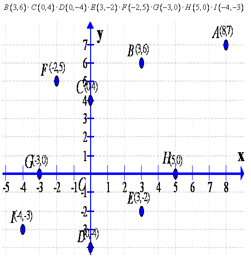 Selina Concise Mathematics Class 9 ICSE Solutions Co-ordinate Geometry image - 3