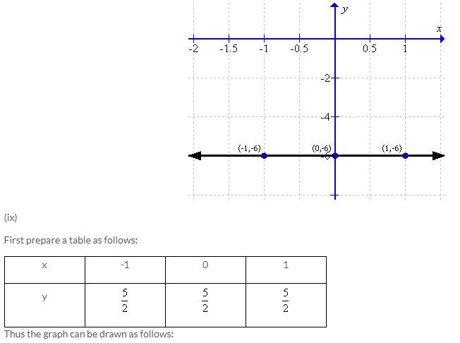 Selina Concise Mathematics Class 9 ICSE Solutions Co-ordinate Geometry image - 30
