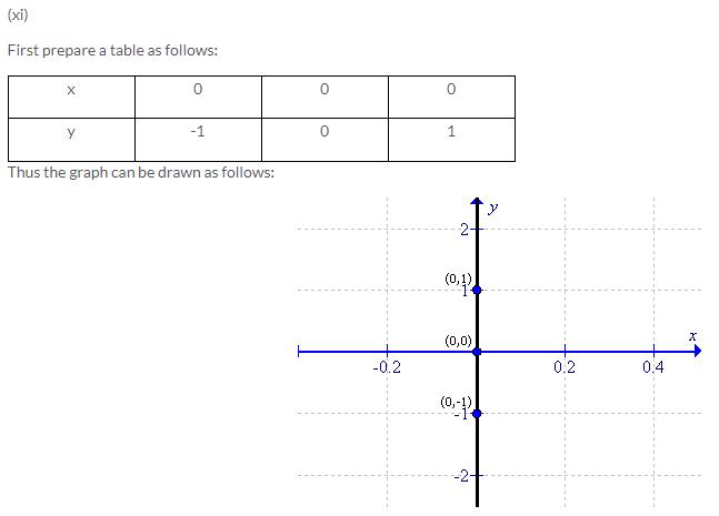 Selina Concise Mathematics Class 9 ICSE Solutions Co-ordinate Geometry image - 32