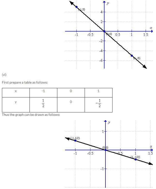 Selina Concise Mathematics Class 9 ICSE Solutions Co-ordinate Geometry image - 36