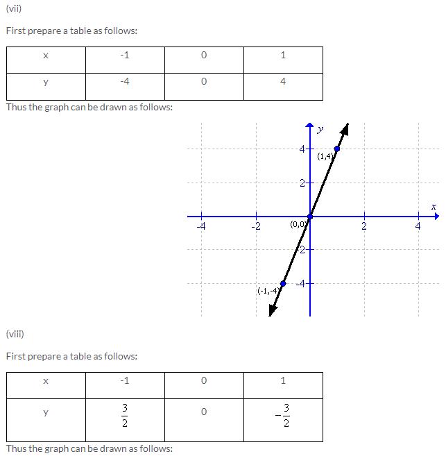 Selina Concise Mathematics Class 9 ICSE Solutions Co-ordinate Geometry image - 37