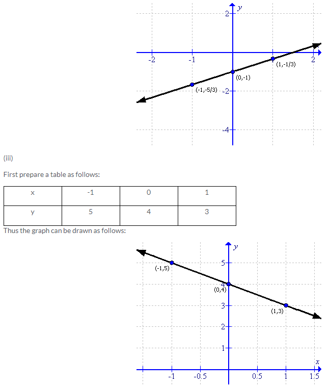 Selina Concise Mathematics Class 9 ICSE Solutions Co-ordinate Geometry image - 41