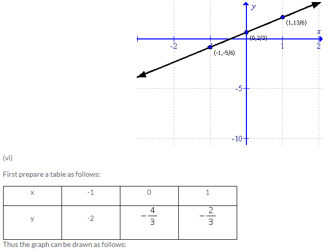 Selina Concise Mathematics Class 9 ICSE Solutions Co-ordinate Geometry image - 44