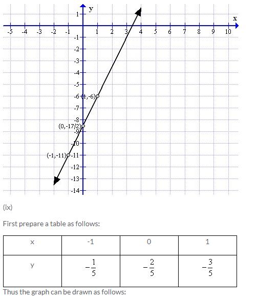 Selina Concise Mathematics Class 9 ICSE Solutions Co-ordinate Geometry image - 47