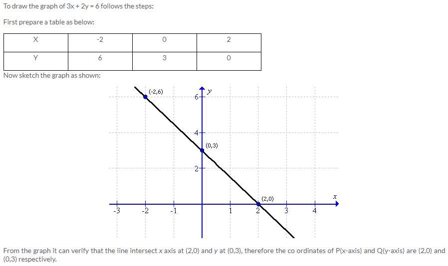 Selina Concise Mathematics Class 9 ICSE Solutions Co-ordinate Geometry image - 63