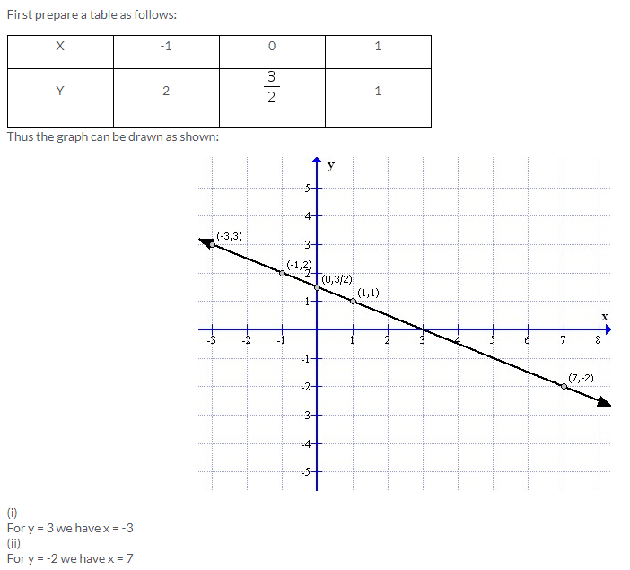 Selina Concise Mathematics Class 9 ICSE Solutions Co-ordinate Geometry image - 64