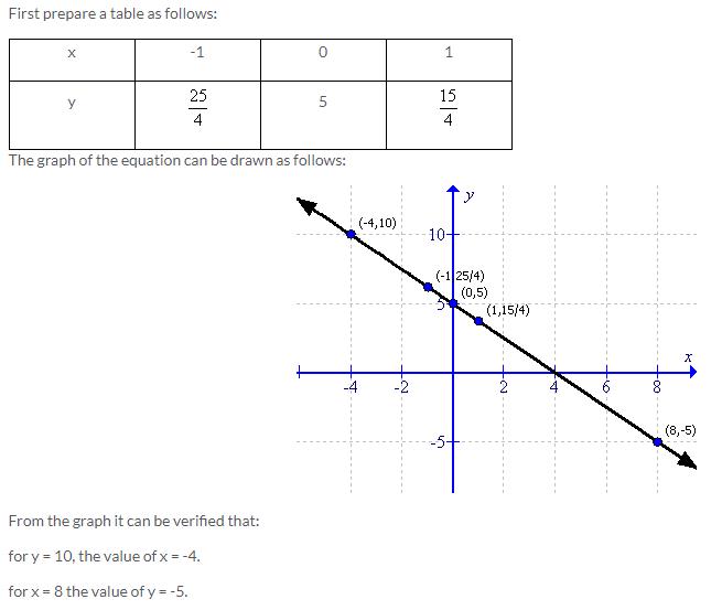 Selina Concise Mathematics Class 9 ICSE Solutions Co-ordinate Geometry image - 66