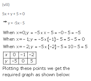 Selina Concise Mathematics Class 9 ICSE Solutions Graphical Solution (Solution of Simultaneous Linear Equations, Graphically) image - 11