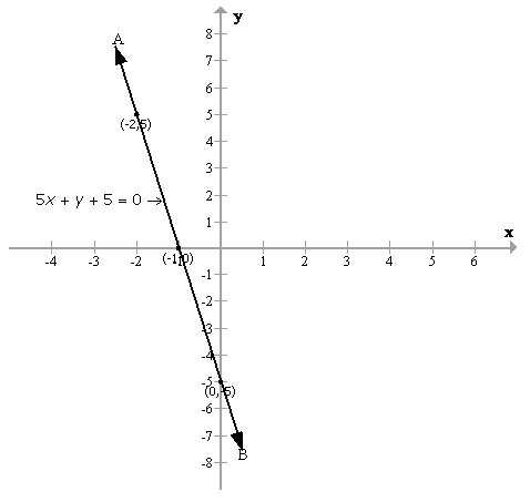 Selina Concise Mathematics Class 9 ICSE Solutions Graphical Solution (Solution of Simultaneous Linear Equations, Graphically) image - 12