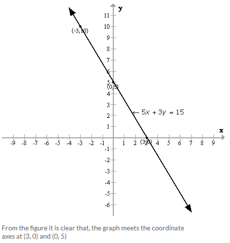 Selina Concise Mathematics Class 9 ICSE Solutions Graphical Solution (Solution of Simultaneous Linear Equations, Graphically) image - 14