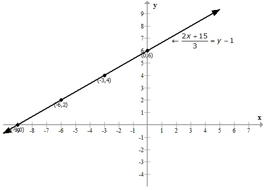 Selina Concise Mathematics Class 9 ICSE Solutions Graphical Solution (Solution of Simultaneous Linear Equations, Graphically) image - 16