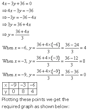 Selina Concise Mathematics Class 9 ICSE Solutions Graphical Solution (Solution of Simultaneous Linear Equations, Graphically) image - 17