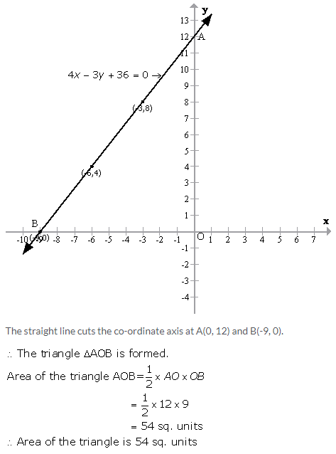 Selina Concise Mathematics Class 9 ICSE Solutions Graphical Solution (Solution of Simultaneous Linear Equations, Graphically) image - 18