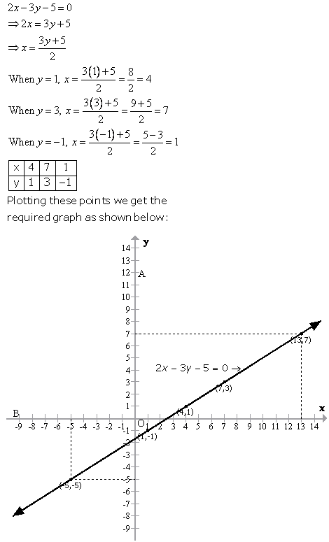 Selina Concise Mathematics Class 9 ICSE Solutions Graphical Solution (Solution of Simultaneous Linear Equations, Graphically) image - 19