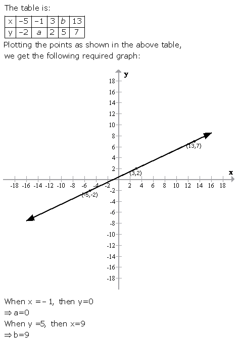 Selina Concise Mathematics Class 9 ICSE Solutions Graphical Solution (Solution of Simultaneous Linear Equations, Graphically) image - 23