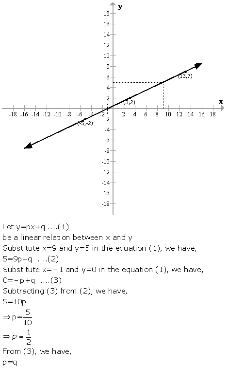 Selina Concise Mathematics Class 9 ICSE Solutions Graphical Solution (Solution of Simultaneous Linear Equations, Graphically) image - 24