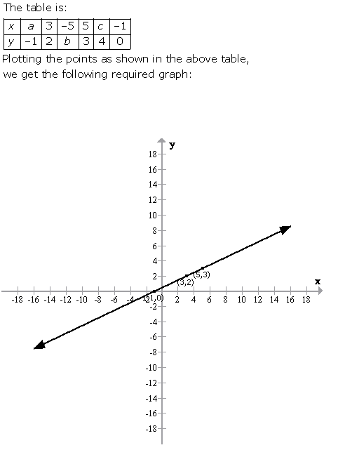 Selina Concise Mathematics Class 9 ICSE Solutions Graphical Solution (Solution of Simultaneous Linear Equations, Graphically) image - 26