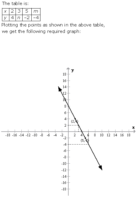 Selina Concise Mathematics Class 9 ICSE Solutions Graphical Solution (Solution of Simultaneous Linear Equations, Graphically) image - 28