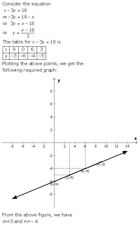 Selina Concise Mathematics Class 9 ICSE Solutions Graphical Solution (Solution of Simultaneous Linear Equations, Graphically) image - 30