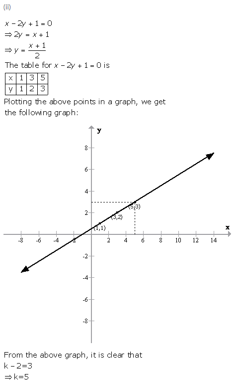 Selina Concise Mathematics Class 9 ICSE Solutions Graphical Solution (Solution of Simultaneous Linear Equations, Graphically) image - 32