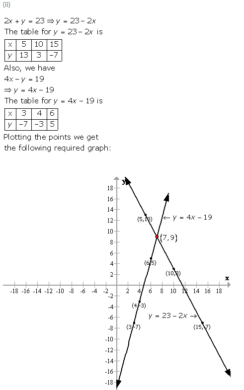 Selina Concise Mathematics Class 9 ICSE Solutions Graphical Solution (Solution of Simultaneous Linear Equations, Graphically) image - 34