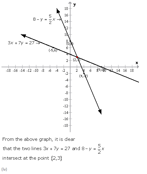 Selina Concise Mathematics Class 9 ICSE Solutions Graphical Solution (Solution of Simultaneous Linear Equations, Graphically) image - 36