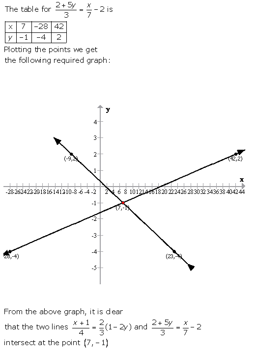 Selina Concise Mathematics Class 9 ICSE Solutions Graphical Solution (Solution of Simultaneous Linear Equations, Graphically) image - 38
