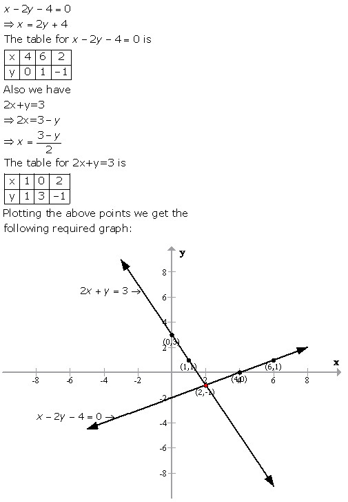 Selina Concise Mathematics Class 9 ICSE Solutions Graphical Solution (Solution of Simultaneous Linear Equations, Graphically) image - 39