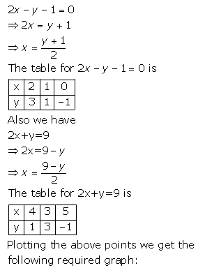 Selina Concise Mathematics Class 9 ICSE Solutions Graphical Solution (Solution of Simultaneous Linear Equations, Graphically) image - 41