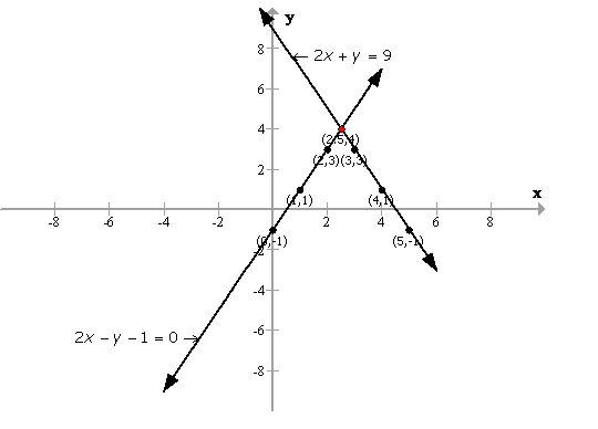 Selina Concise Mathematics Class 9 ICSE Solutions Graphical Solution (Solution of Simultaneous Linear Equations, Graphically) image - 42