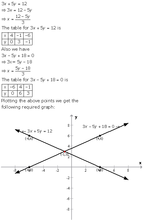 Selina Concise Mathematics Class 9 ICSE Solutions Graphical Solution (Solution of Simultaneous Linear Equations, Graphically) image - 44