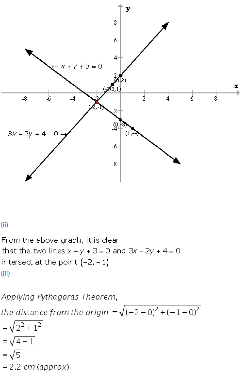 Selina Concise Mathematics Class 9 ICSE Solutions Graphical Solution (Solution of Simultaneous Linear Equations, Graphically) image - 47