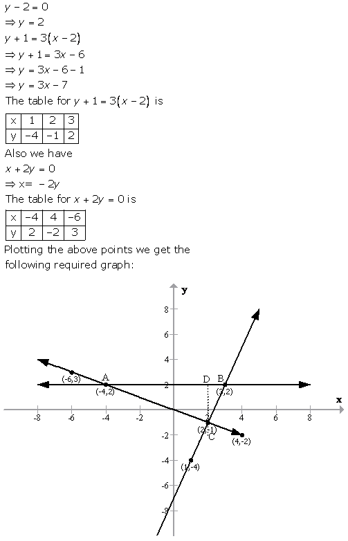 Selina Concise Mathematics Class 9 ICSE Solutions Graphical Solution (Solution of Simultaneous Linear Equations, Graphically) image - 48