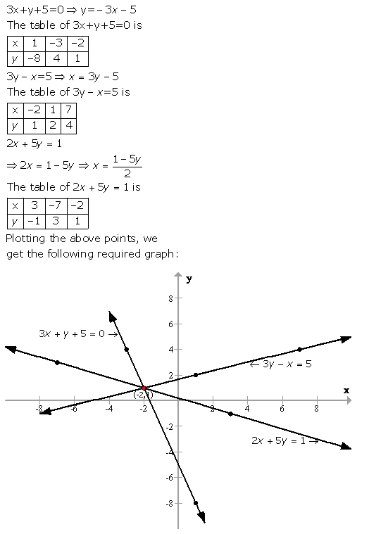 Selina Concise Mathematics Class 9 ICSE Solutions Graphical Solution (Solution of Simultaneous Linear Equations, Graphically) image - 50