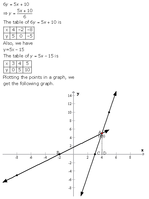 Selina Concise Mathematics Class 9 ICSE Solutions Graphical Solution (Solution of Simultaneous Linear Equations, Graphically) image - 52