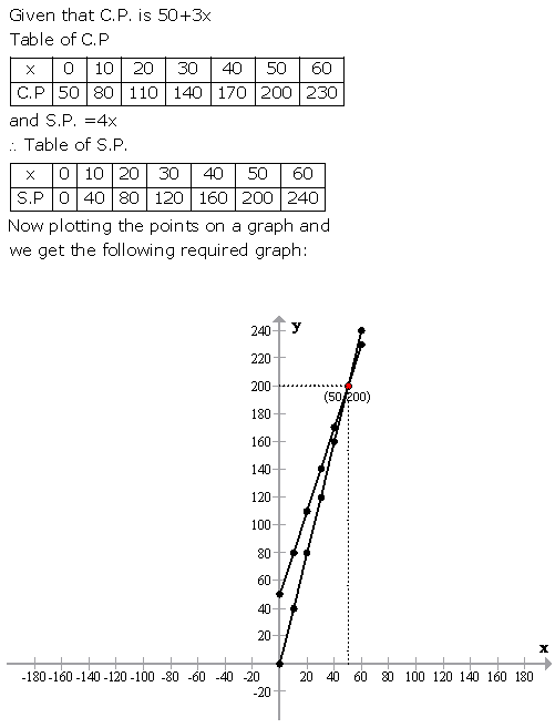 Selina Concise Mathematics Class 9 ICSE Solutions Graphical Solution (Solution of Simultaneous Linear Equations, Graphically) image - 54