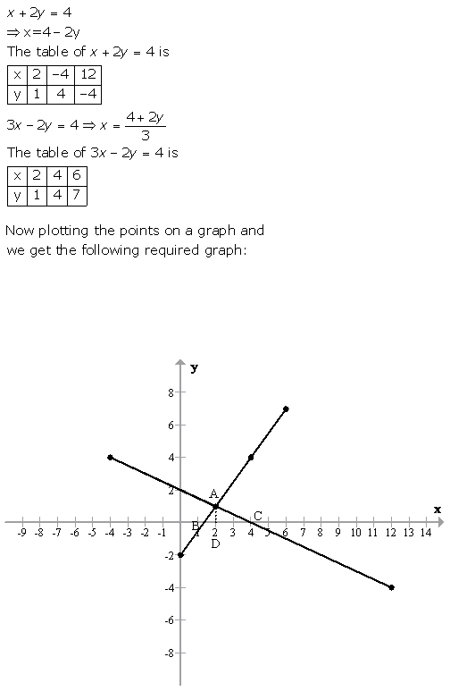 Selina Concise Mathematics Class 9 ICSE Solutions Graphical Solution (Solution of Simultaneous Linear Equations, Graphically) image - 59