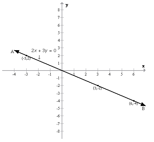 Selina Concise Mathematics Class 9 ICSE Solutions Graphical Solution (Solution of Simultaneous Linear Equations, Graphically) image - 6