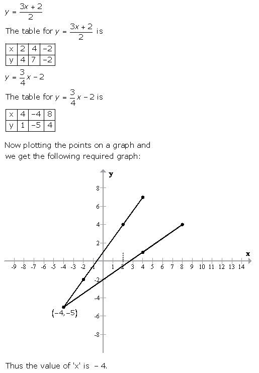 Selina Concise Mathematics Class 9 ICSE Solutions Graphical Solution (Solution of Simultaneous Linear Equations, Graphically) image - 61