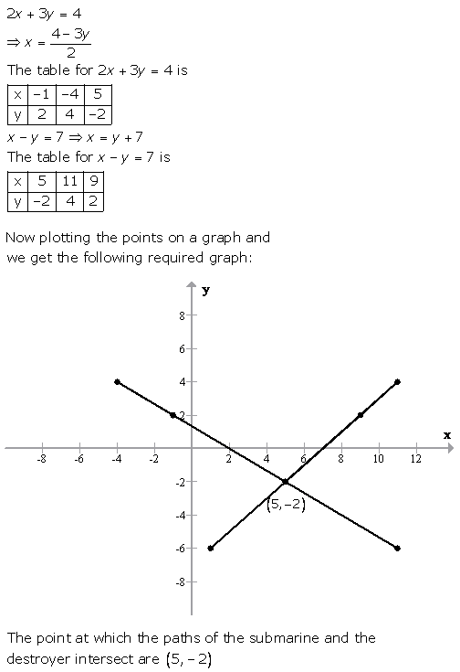 Selina Concise Mathematics Class 9 ICSE Solutions Graphical Solution (Solution of Simultaneous Linear Equations, Graphically) image - 62