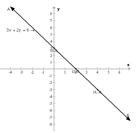 Selina Concise Mathematics Class 9 ICSE Solutions Graphical Solution (Solution of Simultaneous Linear Equations, Graphically) image - 8