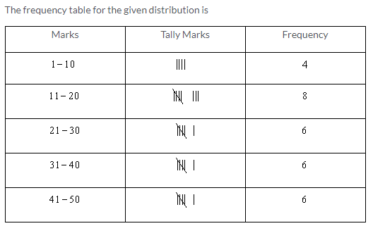 Selina Concise Mathematics Class 9 ICSE Solutions Statistics image - 1