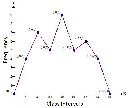 Selina Concise Mathematics Class 9 ICSE Solutions Statistics image - 19