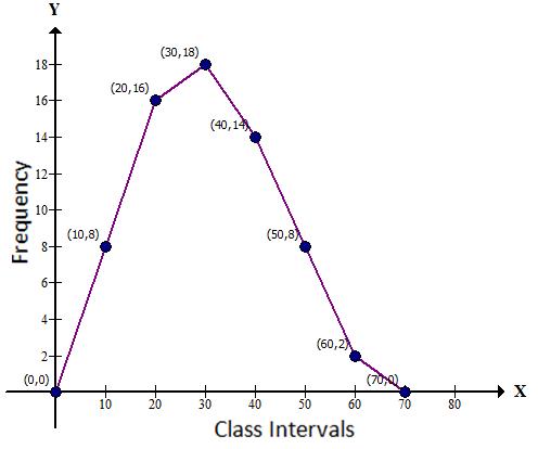 Selina Concise Mathematics Class 9 ICSE Solutions Statistics image - 22