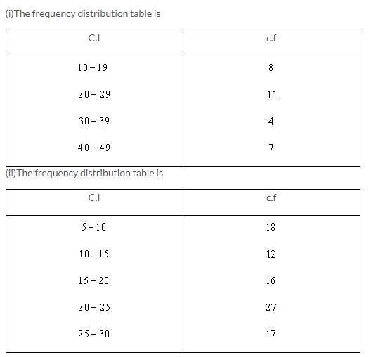 Selina Concise Mathematics Class 9 ICSE Solutions Statistics image - 8