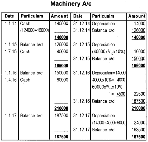 Plus One Accountancy AFS Improvement Question Paper Say 2018, 12