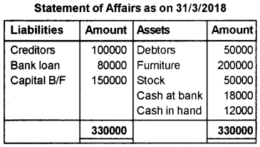 Plus One Accountancy AFS Previous Year Question Paper March 2019, 10