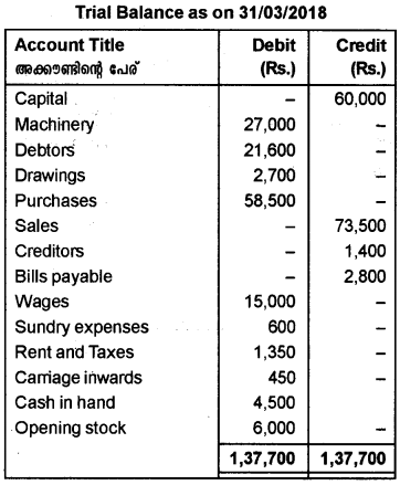 Plus One Accountancy AFS Previous Year Question Paper March 2019, 12