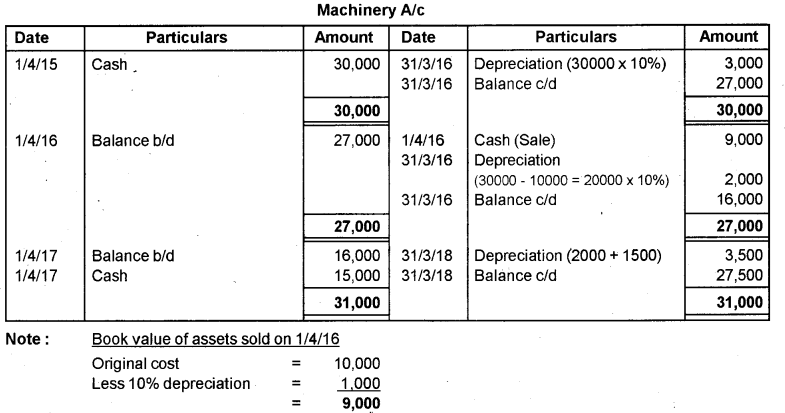 Plus One Accountancy AFS Previous Year Question Paper March 2019, 8